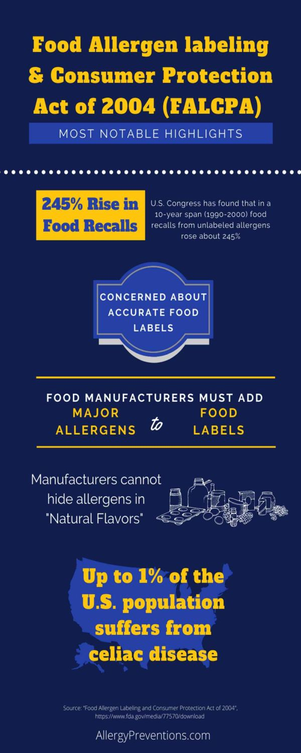 """Food Allergen Labeling & Consumer Protection Act of 2004 (FALCPA) Infographic with FALCPA most notable highlights. U.S. Congress has found that in a 10-year span (1990-2000) food recalls from unlabeled allergens rose about 245%, FALCPA is concerned about accurate food labels, food manufacturers must add major allergens to food labels, manufacturers cannot hide allergens in """"natural flavors"""", up to 1% of the U.S. population suffers from celiac disease. visual presented by allergypreventions.com"""