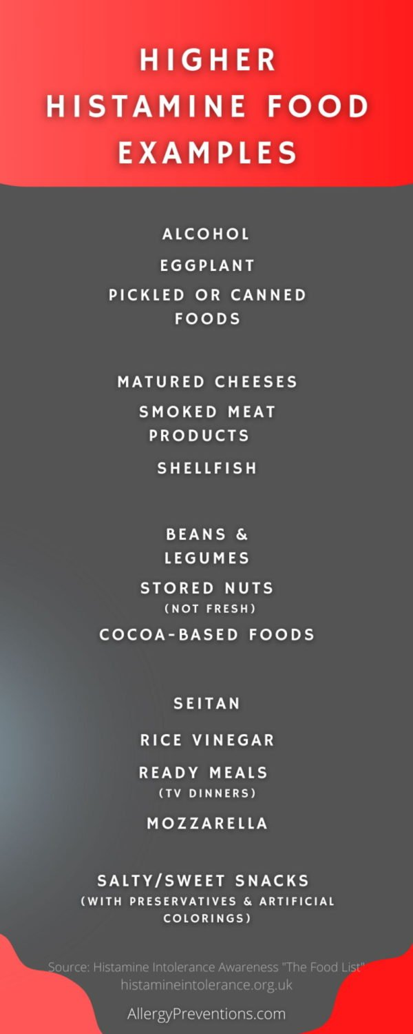 higher histamine food examples infographic: Alcohol Eggplant Pickled or canned foods, sauerkrauts Matured cheeses Smoked meat products, salami, ham, sausages Shellfish Beans and legumes Long-stored nuts – e.g peanuts, cashew nuts, almonds, pistachio Chocolates and other cocoa-based products Seitan Rice vinegar Ready meals Salty snacks, sweets with preservatives, and artificial colorings. allergy preventions