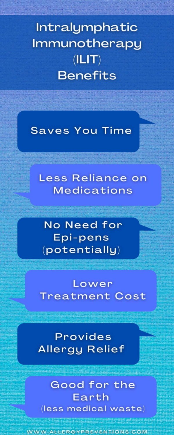 intralymphatic immunotherapy benefits infographic- saves you time, less reliance on medications, no need for epi-pens (potentially), lower treatment cost, good for the earth (less medical waste)