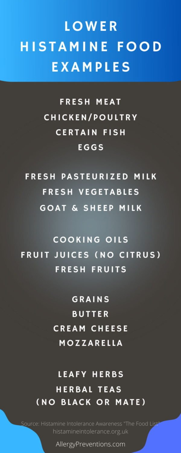 lower histamine food examples infographic: fresh meat, chicken/poultry/certain fish, eggs, fresh pasteurized milk, fresh vegetables, goat and sheep milk, cooking oils fruit juices (no citrus), fresh fruits, grains, butter, cream cheese, mozzarella, leafy herbs, herbal teas (no black or mate) Source: histamine intolerance awareness. visual by allergy preventions