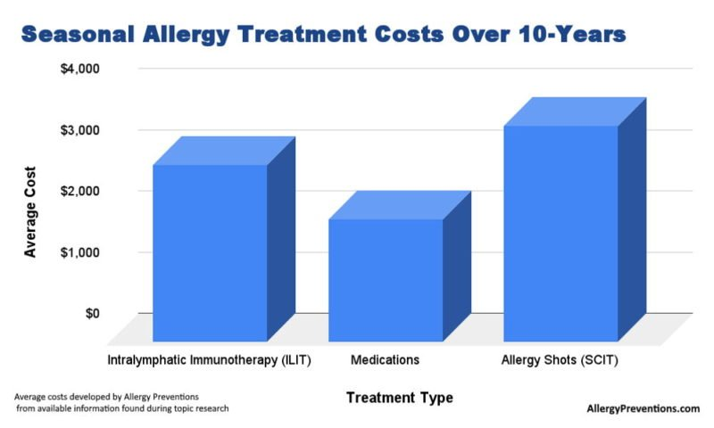 Seasonal allergy treatment cost comparison infographic. comparing cost of ILIT, intralymphatic immunotherapy, over the counter allergy medications, and allergy shots (SCIT). provided by allergypreventions.com