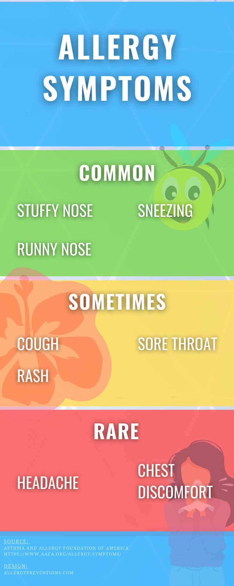 allergy symptoms infographic- common symptoms (stuffy nose, runny nose, sneezing), uncommon (chest discomfort, body aches and pains), rare (headache, rash, chills, fever).