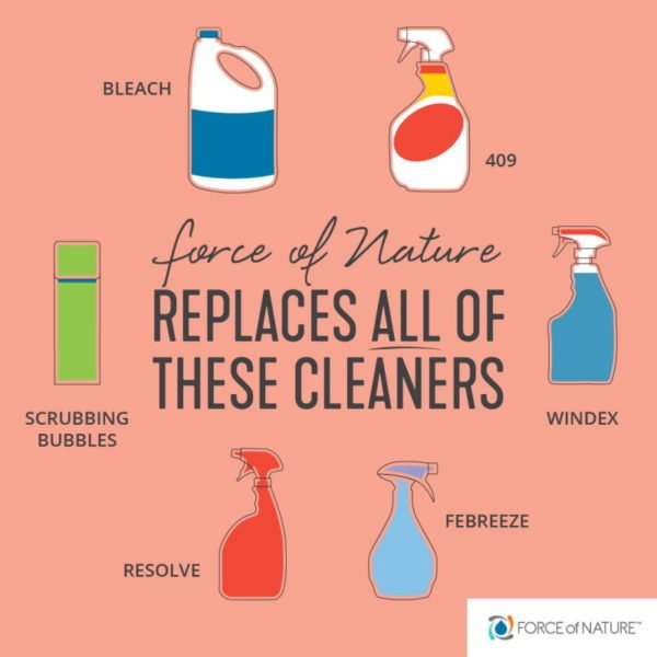 force of nature cleaner infographic: force of nature replaces all of these cleaners- Bleach, 409, scrubbing bubbles, windex, febreeze, and resolve. Allergypreventions.com
