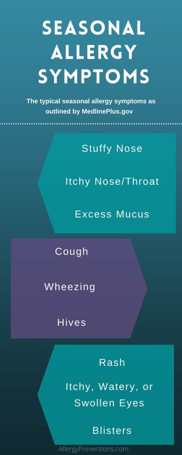 seasonal allergy symptoms infographic by allergypreventions.com - Stuffy nose, itchy nose/throat, excess mucus, cough, wheezing, hives, rash, itchy/watery/swollen eyes, blisters